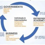 entrepreneurship-ecosystem