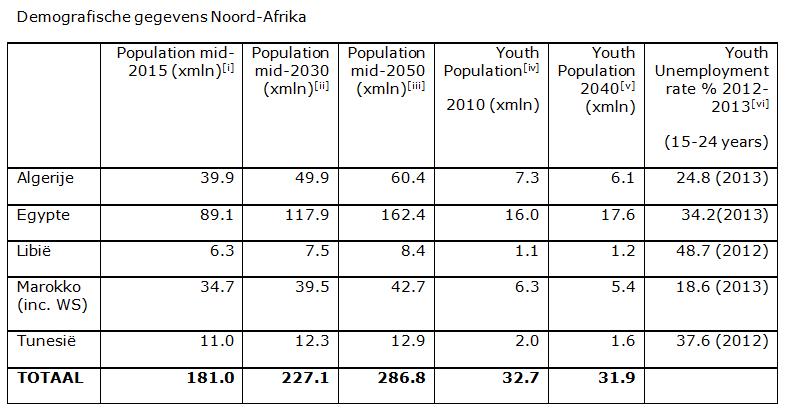 Demografische gegevens Noord-Afrika